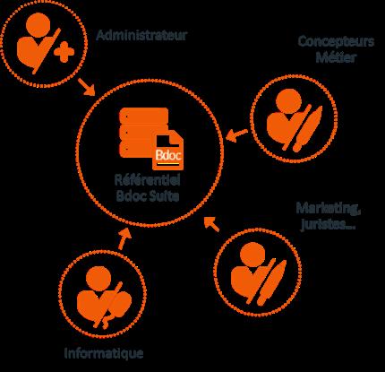 Conception agile de documents avec Bdoc Suite